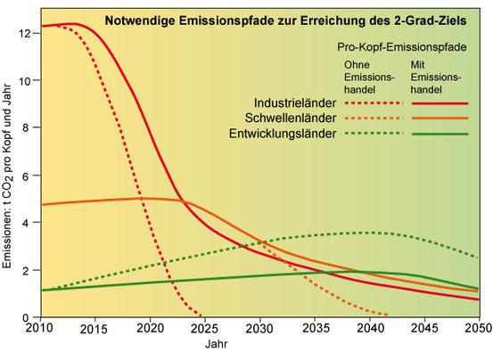 Abb. 2: Das 2-Grad-Ziel und die Temperaturveränderungen bis 2100 nach verschiedenen Pro-Kopf-Emissionsverläufe von CO2 bei Industrie-, Schwellen- und Entwicklungsländern zur Erreichung des 2-Grad-Ziels.