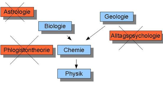 Einige Wissenschaften lassen sich reduzieren (blau). Die Theorien, die grundsätzlich irreduzibel sind, werden schließlich abgeschafft (rot).