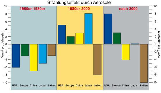 "Strahlungseffekt durch Aerosole in drei Phasen: 1. 1950er-1980er Jahre (""globale Verdunkelung""/""global dimming""), 2. 1980er-2000 (""globale Aufhellung""/""global brightening""), 3. ab 2000 Rückgang der ""Aufhellung""."