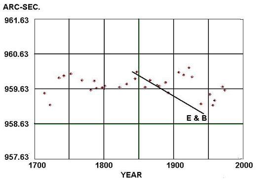 Beweis radiometrischer Datierung ist falsch