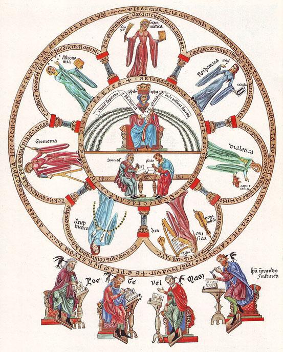 """""""Die Philosophie thront inmitten der Sieben Freien Künste"""" – Darstellung aus dem Hortus Deliciarum der Herrad von Landsberg (um 1180)"""