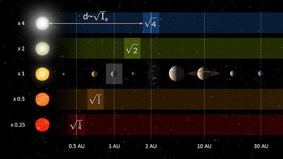 Ein Beispiel eines Systems, basierend auf der stellaren Leuchtkraft für die Vorhersage der Lage der habitablen Zone um Typen von Sternen