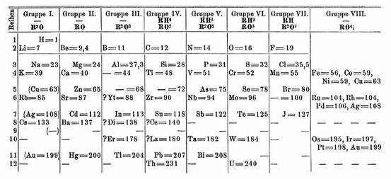 Mendelejews Periodensystem