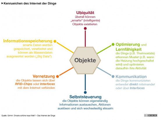 Kennzeichen des Internet der Dinge; Lizenz: cc by-nc-nd/3.0/de/