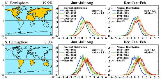 Beobachtete Verschiebung der Häufigkeitsverteilung: Aufgetragen ist die Verteilung von gemessenen Temperaturdaten vom Zeitraum 2005-2015 im Vergleich zur Normalperiode 1951-1980, Nach Hansen und Sato 2016