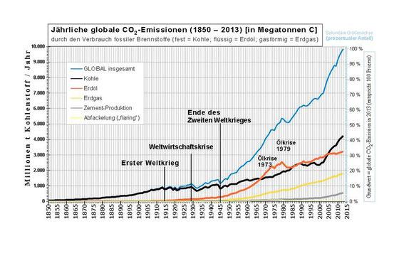 1 t C entspricht 3,67 t CO2(1.000 Megatonnen C = 1 Gt C) Ab 2006 löste die Kohle zum ersten Mal seit 1968 Erdöl als wichtigste Emissionsquelle von CO2ab;[65]