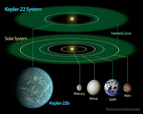Vergleich der Größe und orbitalen Position des Planeten Kepler-22b (mit Fantasiedarstellung einer möglichen Oberflächenansicht) mit Planeten des Sonnensystems