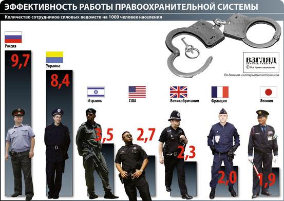 количество милиции (полиции)