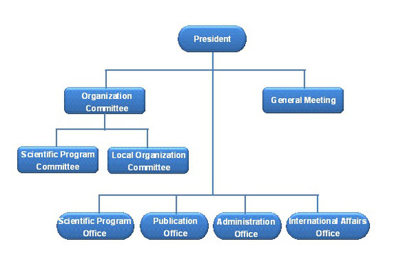SPST Organization