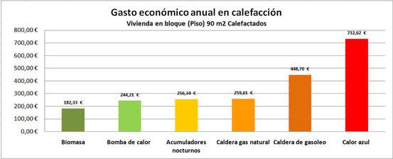 Gasto económico anual de calefacción de vivienda en bloque de 90m2 calefactado