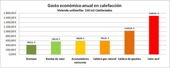 Gasto económico anual de calefacción de vivienda unifamiliar de 150m2 calefactados