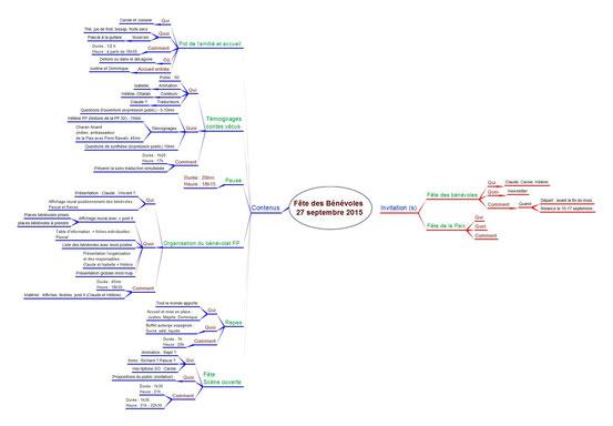 Mind map de présentation de l'organisation de la Fête des Bénévoles du 27 septembre 2015