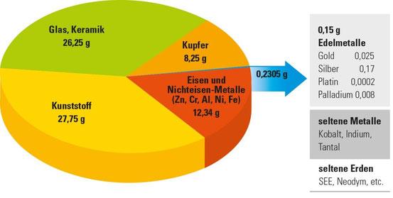 Grafik: www.handy-clever-entsorgen.de