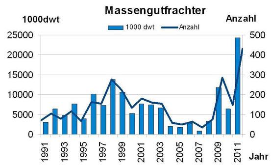 Abbildung 6: Anzahl und Tragfähigkeit von abgewrackten Bulkern von 1991-2011 (Grafik Schönebein)