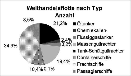 Abbildung 2: Welthandelsflotte nach Typ und Anzahl (Grafik Schönebein)
