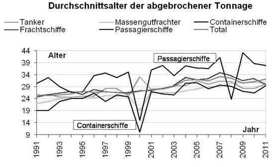 Abbildung 10: Mittleres Alter der abgewrackten Handelsschiffe nach Typ und insgesamt von 1991-2011 (Grafik Schönebein)