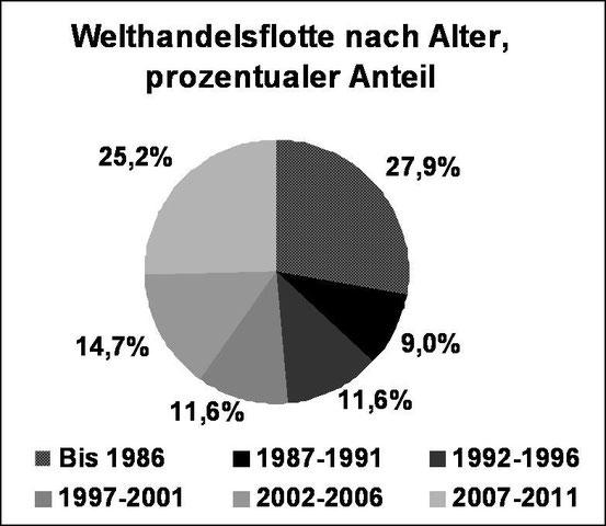 Abbildung 4: Welthandelsflotte nach Alter (Grafik Schönebein)