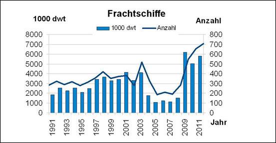 Abbildung 8: Anzahl und Tragfähigkeit von abgewrackten Frachtern von 1991-2011 (Grafik Schönebein)