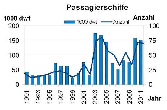Abbildung 9: Anzahl und Tragfähigkeit von abgewrackten Passagierschiffen von 1991-2011 (Grafik Schönebein)