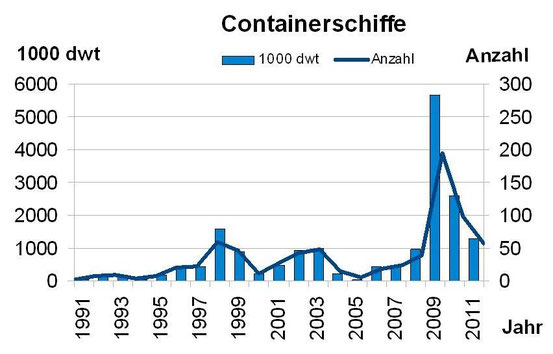 Abbildung 7: Anzahl und Tragfähigkeit von abgewrackten Containerschiffen von 1991-2011 (Grafik Schönebein)