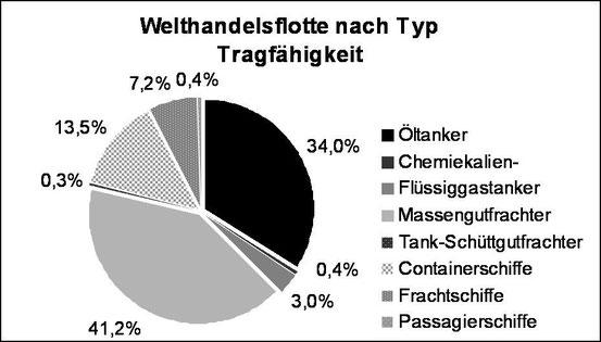Abbildung 3: Welthandelsflotte nach Typ und Tragfähigkeit (Grafik Schönebein)