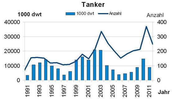 Abbildung 5: Anzahl und Tragfähigkeit von abgewrackten Tankern von 1991-2011 (Grafik Schönebein)