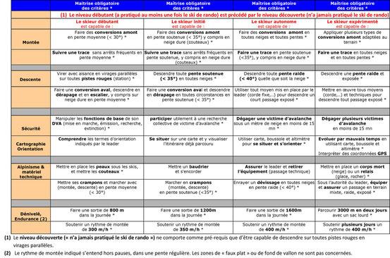 Grille d 39 auto valuation site du club alpin fran ais de saint girons et du couserans - Grille d auto evaluation ...