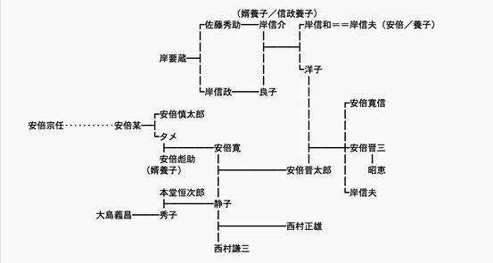 系図はウィキペディア日本語版 安倍晋三 http://ja.wikipedia.org/wiki/%E5%AE%89%E5%80%8D%E6%99%8B%E4%B8%89 より引用