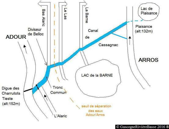 Canal de Cassagnac Alaric Barne Las Plaisance du Gers Arros Adour diviseur de Belloc