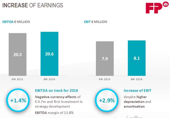 EBITDA und EBIT nach 9 Monaten 2016, Quelle: FP Webseite