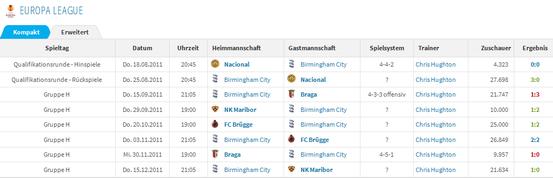 Der Spielplan von Birmingham City in der Europa League-Saison 2011/12.