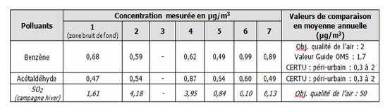 Tableau de résultats extrait du compte-rendu BURGEAP