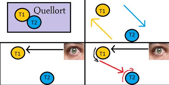 Die Illustration des EPR-Experiments mit der Messgröße Spin.