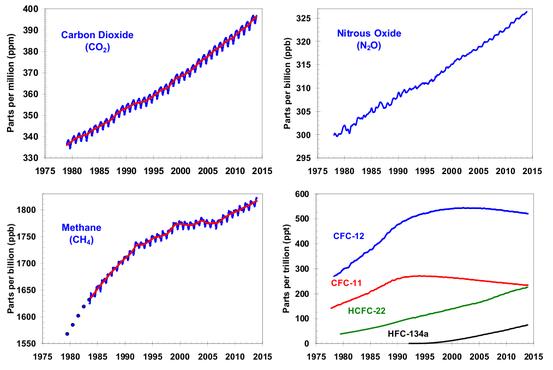 Kohlenstoffdioxid, Lachgas, Methan und FCKWs/FKWs (nur letztere nehmen durch weltweite Anstrengungen zum Schutz der Ozonschicht ab[12])