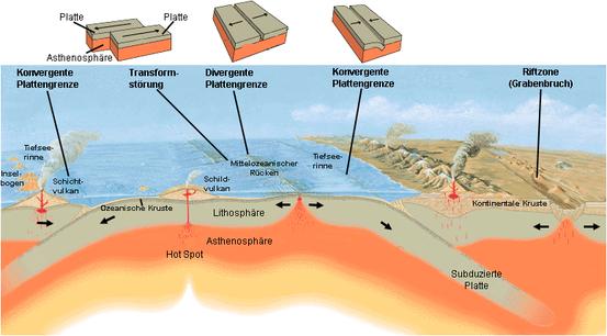 Plattentektonik und damit verbundene Prozesse, wie Subduktion, sind wesentliche Faktoren für die Lebensfreundlichkeit der Erde.