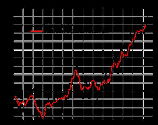 Anstieg der globalen Oberflächen-Durchschnittstemperaturen 1880-2015 (rel. zu 1951–1980)