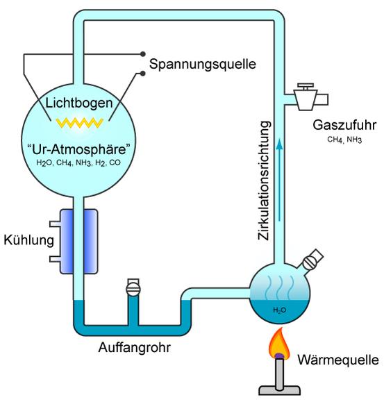 Der Versuchsaufbau des Miller-Urey-Experiments
