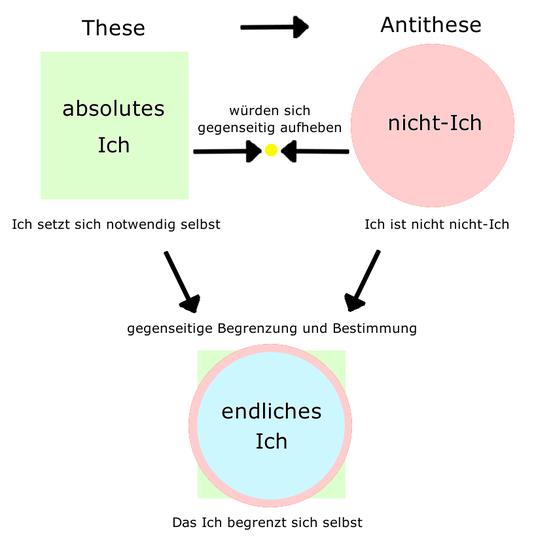 """Verhältnis von """"absolutem Ich"""", """"Nicht-Ich"""" und """"Ich"""" bei Fichte"""