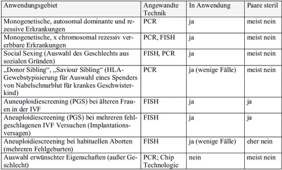 Abbildung 3: Übersicht zu den Anwendungsmöglichkeiten der PID (vgl. Krones 2009, S.146)