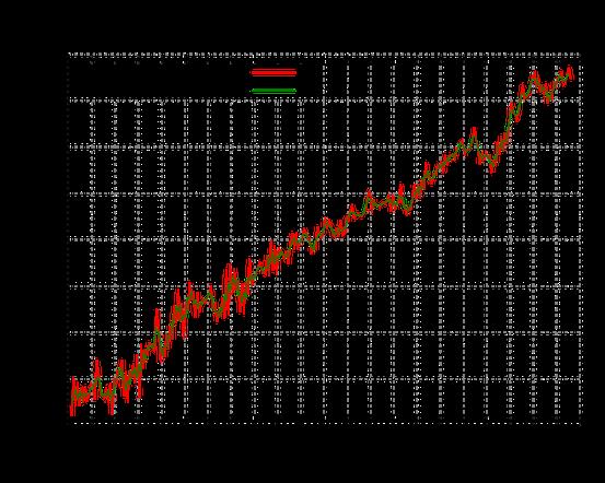 Im Zeitraum von 1993 bis 2010 stieg der Meeresspiegel um 3,2 mm pro Jahr. Dies sind 50 % mehr als der durchschnittliche Anstieg im 20. Jahrhundert.