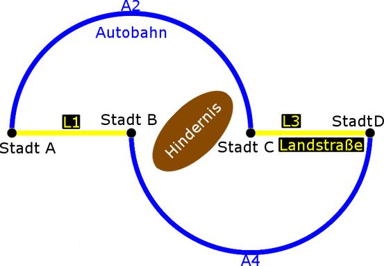 Bild 1: Skizze der Ausgangssituation.