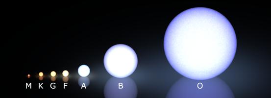 Schematischer Vergleich der Spektralklassen O-M für Hauptreihensterne