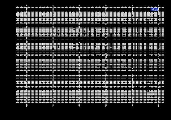 Masse der bis zum im Diagramm genannten Datum bekannten Exoplaneten über dem Jahr ihrer Entdeckung.[19] Man sieht, wie das Massenspektrum vor allem nach unten hin größer wird. Ausgenommen wurden hier umstrittene Entdeckungen und Planeten um Pulsare.