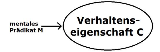 Logischer Behaviorismus