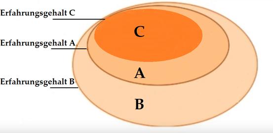 EG(C) ⊆ EG(A) ⊆ EG(B); B → A → C.