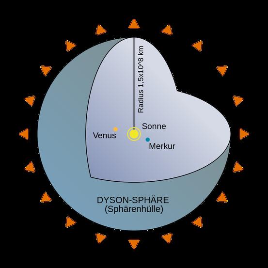 Kugelschnitt-Diagramm einer idealisierten Dyson-Sphäre mit einem Radius von 1 AE in Anlehnung an Dysons Originalkonzept