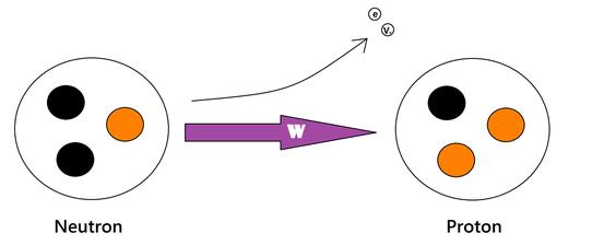 Betazerfall des Neutrons