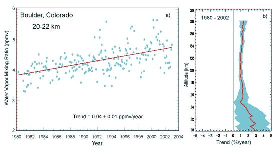 Ansteigender Anteil an Wasserdampf in der Luft bei Boulder (Colorado)