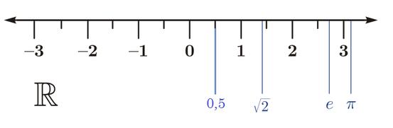irrationale zahlen kann man nicht als bruch aufschreiben die wurzel von 2 oder die zahl pi erfllen dieses kriterium und sind somit irrational - Irrationale Zahlen Beispiele