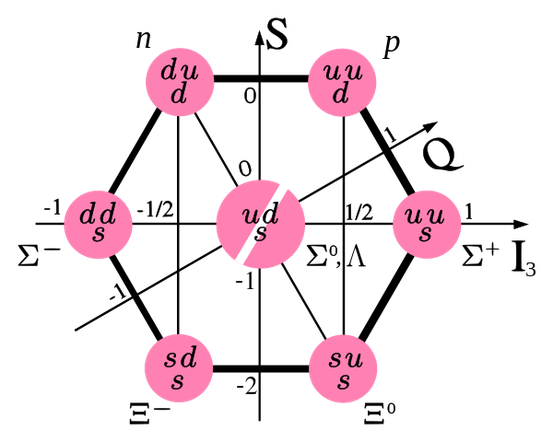 Das Baryonoktett (jeweils Spin 1/2).